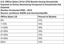 Ventas en tiendas físicas de EEUU de empresas que han hecho marketing online frente a empresas que no lo han hecho. Fuente: comScore.